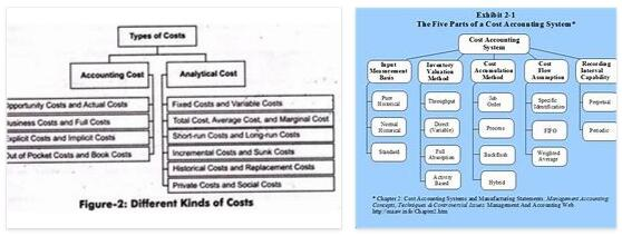 Cost Type Accounting 2